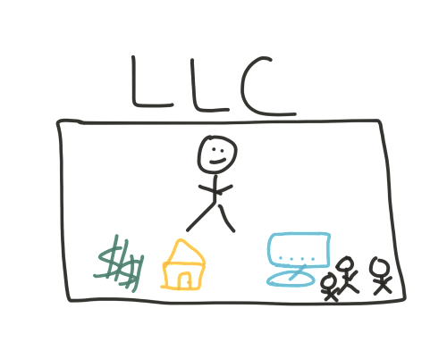 What is an LLC, and Why Use One for Your Small Business?