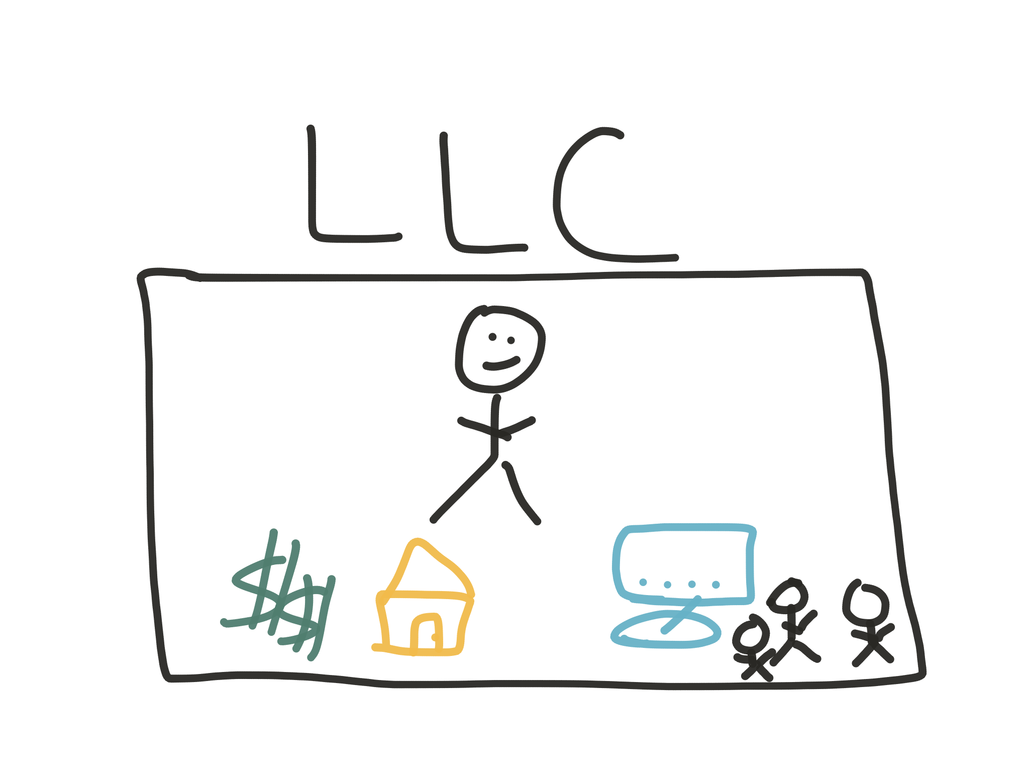 Read about business formations - An LLC & its assets